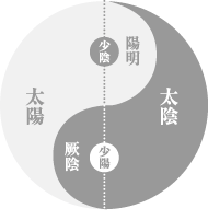 五行説と陰陽説